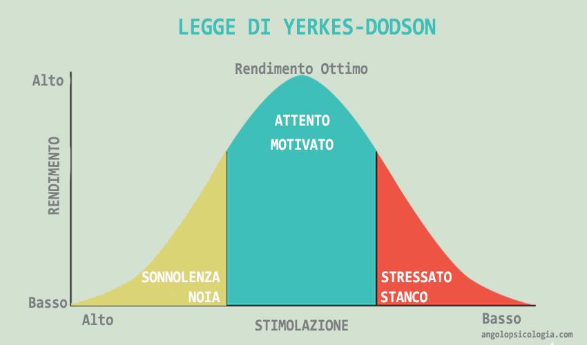 legge yerkes-dodson